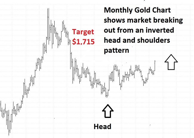 This Is a Major Buy Signal in Gold