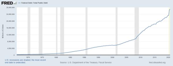 FRED Federal Debt Chart