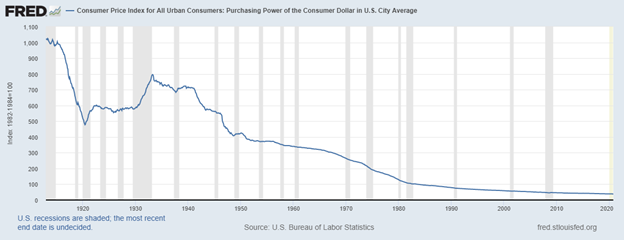FRED chart falling US dollar purchasing power