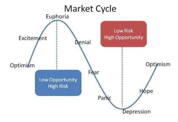 Bitcoin market cycle image